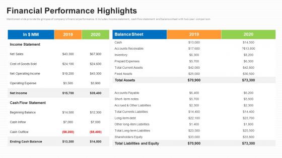 Business To Business Market Segmentation Criteria Financial Performance Highlights Background PDF