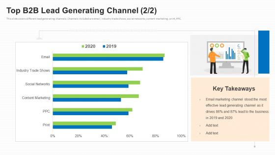 Business To Business Market Segmentation Criteria Top B2B Lead Generating Channel Marketing Elements PDF