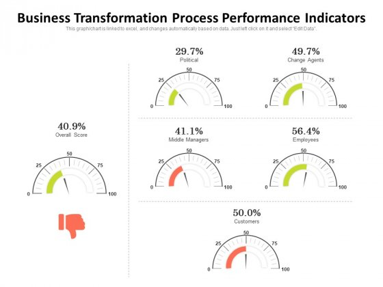 Business Transformation Process Performance Indicators Ppt PowerPoint Presentation Inspiration Pictures PDF