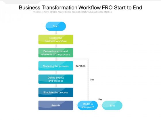 Business Transformation Workflow FRO Start To End Ppt PowerPoint Presentation File Background Image PDF