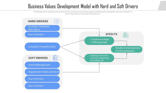 Business Values Development Model With Hard And Soft Drivers Ppt PowerPoint Presentation File Portfolio PDF