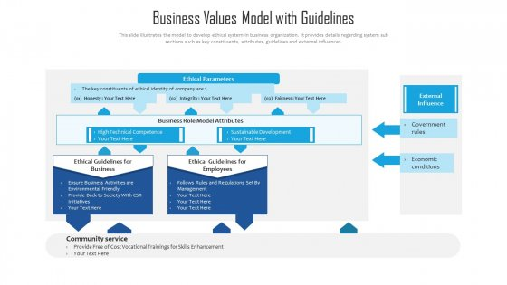 Business Values Model With Guidelines Ppt PowerPoint Presentation File Influencers PDF