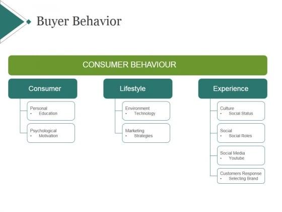 Buyer Behavior Template 1 Ppt PowerPoint Presentation Background Image