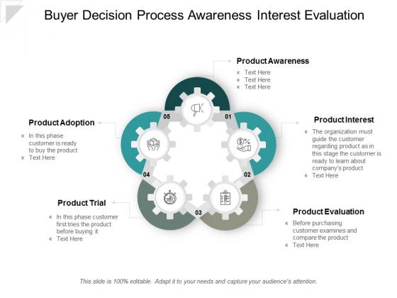 Buyer Decision Process Awareness Interest Evaluation Ppt Powerpoint Presentation Infographic Template Deck