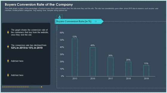 Buyers Conversion Rate Of The Company Ppt File Objects PDF