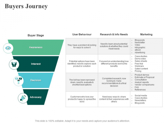 Buyers Journey Awareness Ppt PowerPoint Presentation Show Deck