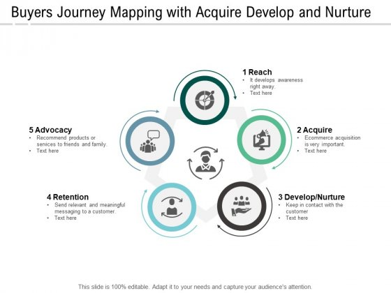 Buyers Journey Mapping With Acquire Develop And Nurture Ppt PowerPoint Presentation Ideas Example