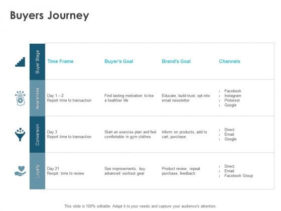 Buyers Journey Ppt PowerPoint Presentation Show Information