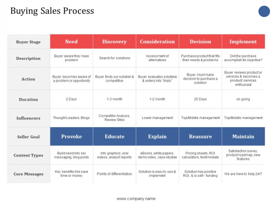 Buying Sales Process Ppt PowerPoint Presentation Inspiration Aids