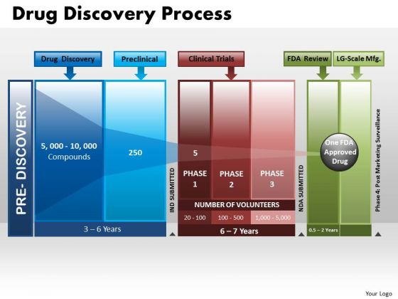 Business Arrows PowerPoint Templates Strategy Drug Discovery Process Ppt Slides