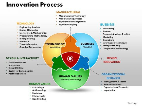 Business Circle Chart PowerPoint Templates Process Innovation Process Ppt Slides