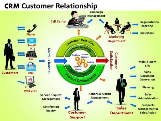 Business Circle Charts PowerPoint Templates Business Crm Customer Relationship Ppt Slides