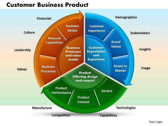 Business Circle Charts PowerPoint Templates Business Customer Business Product Ppt Slides
