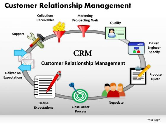 Business Circle Charts PowerPoint Templates Sales Customer Relationship Management Ppt Slides