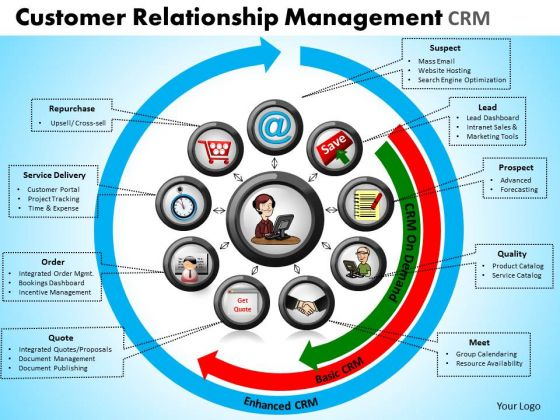 Business Circle Charts PowerPoint Templates Success Customer Relationship Management Ppt Slides