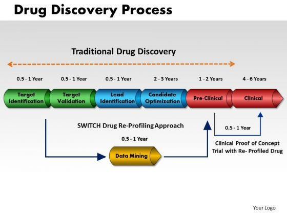 Business Cones PowerPoint Templates Marketing Drug Discovery Process Ppt Slides