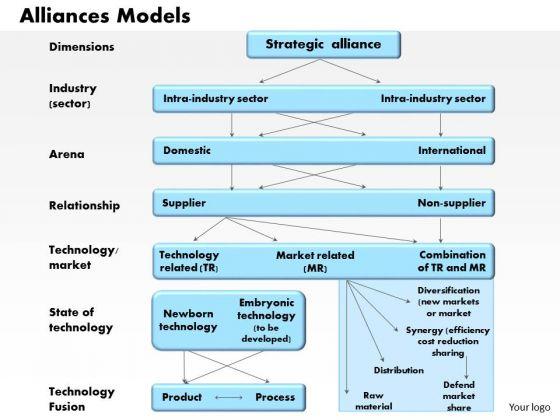 Business Diagram Alliances Models PowerPoint Ppt Presentation