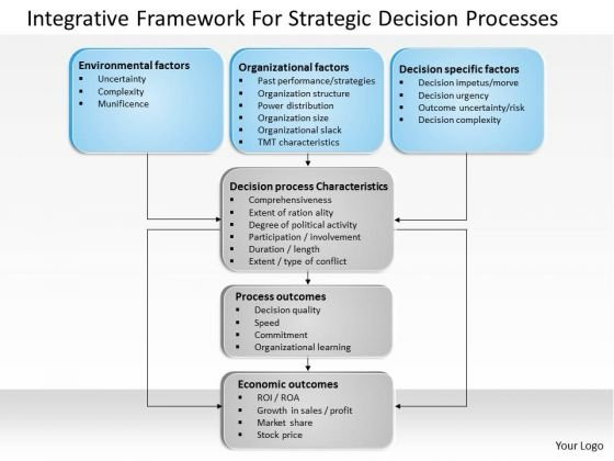 Business Diagram Integrative Framework For Strategic Decision Processes PowerPoint Ppt Presentation