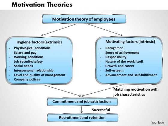 Business Diagram Motivation Theories PowerPoint Ppt Presentation
