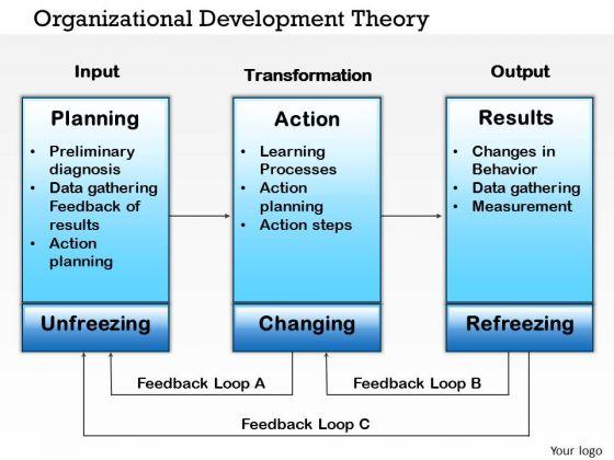 Business Diagram Organizational Development Theory PowerPoint Ppt Presentation