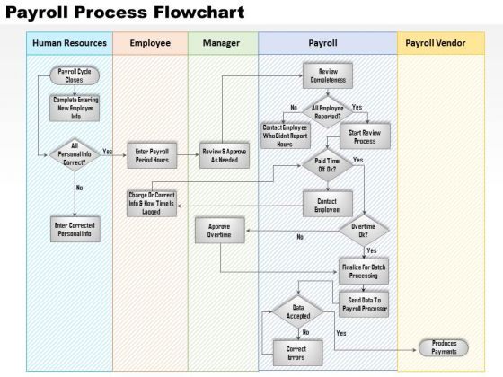 Business Diagram Payroll Process Flowchart PowerPoint Ppt Presentation