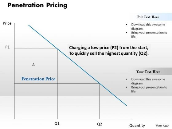 Business Diagram Penetration Pricing PowerPoint Ppt Presentation