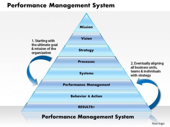 Business Diagram Performance Management System PowerPoint Ppt Presentation