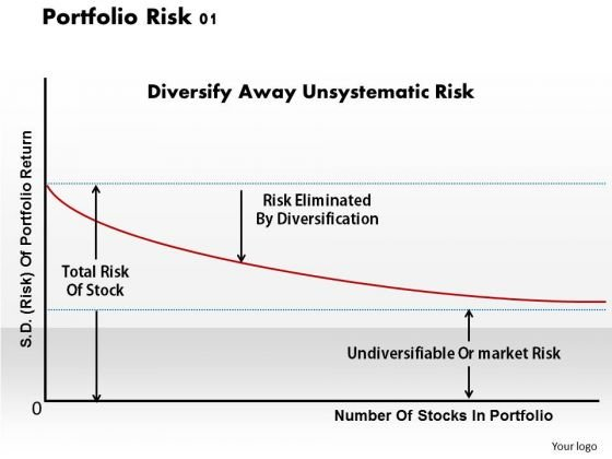 Business Diagram Portfolio Risk 01 PowerPoint Ppt Presentation