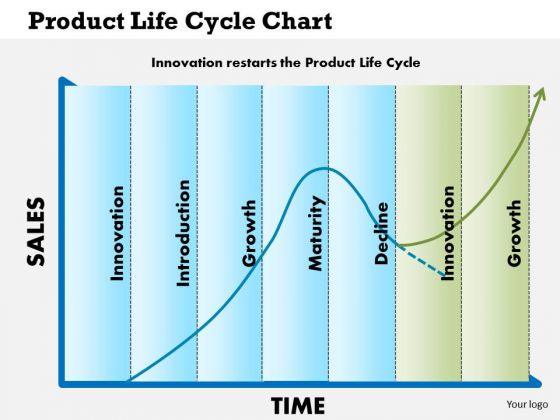 Business Diagram Product Life Cycle Chart PowerPoint Ppt Presentation