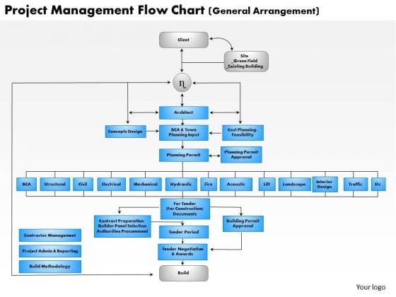 Business diagram project management flow chart powerpoint ppt