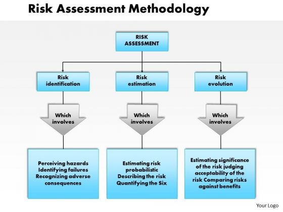 Business Diagram Risk Assessment Methodology PowerPoint Ppt Presentation