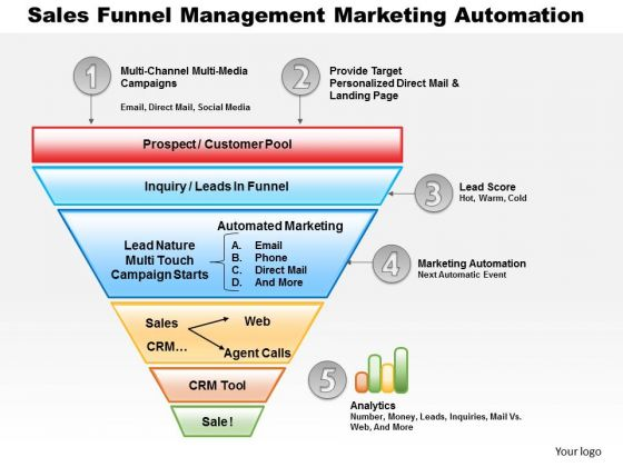 Business Diagram Sales Funnel Management Marketing Automation PowerPoint Ppt Presentation