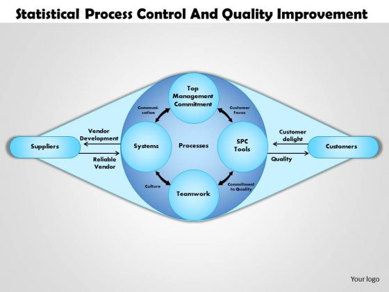 Business Diagram Statistical Process Control And Quality Improvement PowerPoint Ppt Presentation