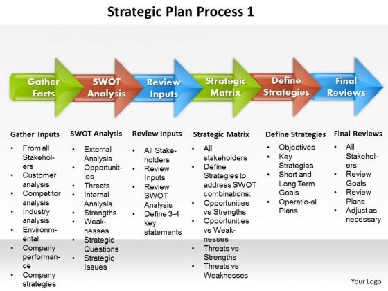 Business Diagram Strategic Plan Process 1 PowerPoint Ppt Presentation