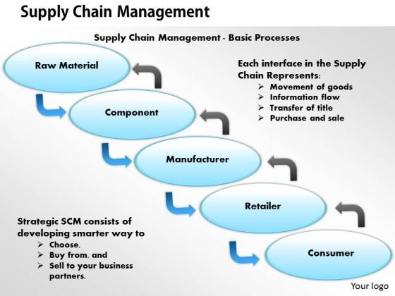 Business Diagram Supply Chain Management PowerPoint Ppt Presentation