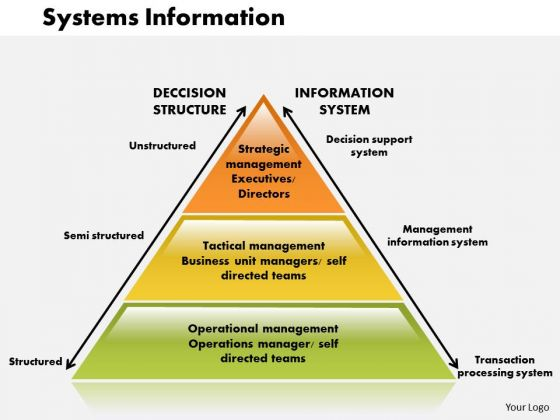 Business Diagram Systems Information PowerPoint Ppt Presentation