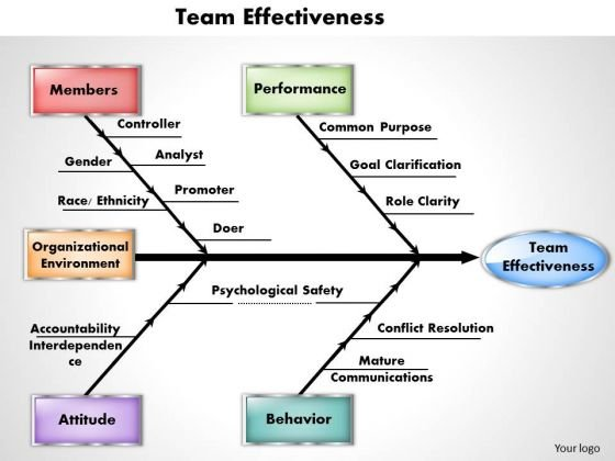 Business Diagram Team Effectiveness PowerPoint Ppt Presentation
