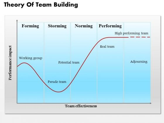 business diagram theory of team building powerpoint ppt presentation