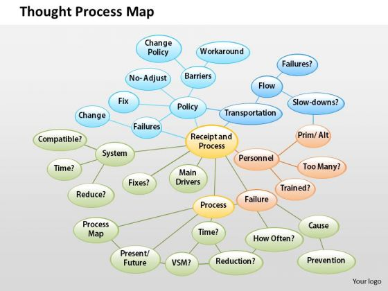 business diagram thought process map powerpoint ppt presentation business_diagram_thought_process_map_powerpoint_ppt_presentation_1 - Business Process Mapping Ppt