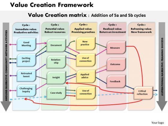 Business Diagram Value Creation Framework PowerPoint Ppt Presentation