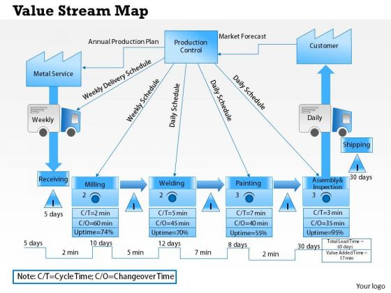 Business Diagram Value Stream Map PowerPoint Ppt Presentation