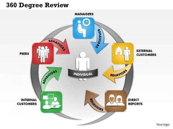 Business Framework 360 Degree Review PowerPoint Presentation