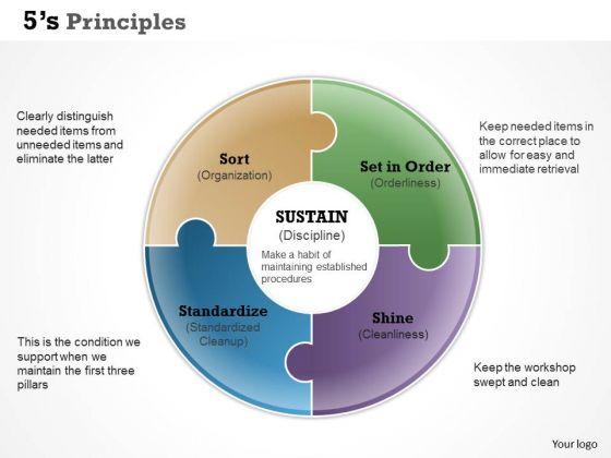 Business Framework 5s Principles Powerpoint Presentation