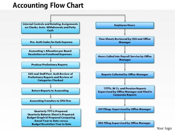 Accounting Flow Chart PowerPoint Templates Slides And Graphics - Accounting flowchart template