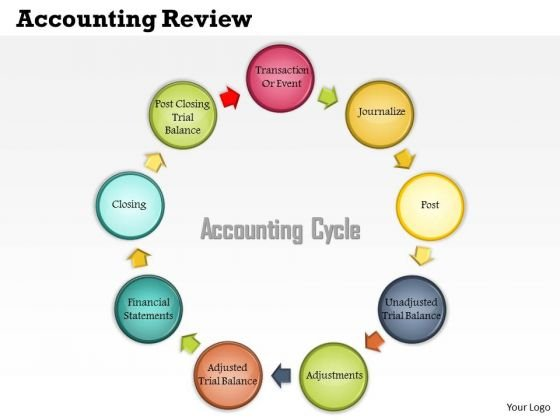Business Framework Accounting Review PowerPoint Presentation