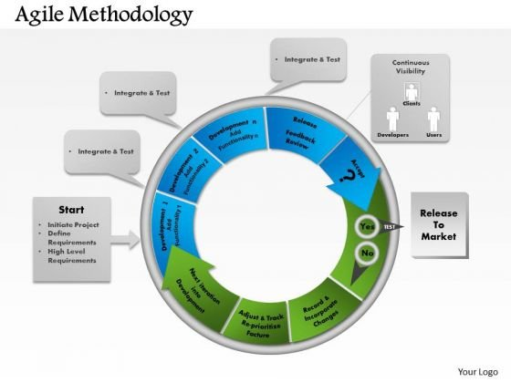 Business Framework Agile Methodology PowerPoint Presentation