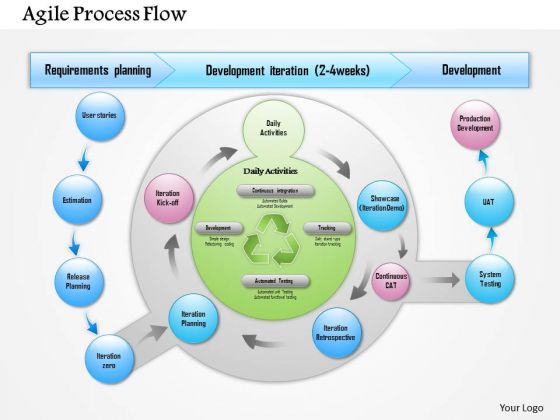 Business Framework Agile Process Flow PowerPoint Presentation
