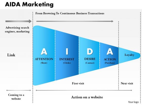 aida dagmar model for marketing communication in hospitality industry Our main concern is how advertising can be managed so it is cost-effective and helps support both overall and marketing communication aida model, 'desire' and.