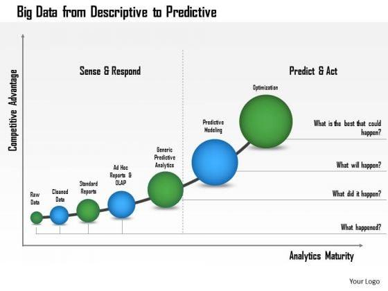 Business Framework Big Data From Descriptive To Predictive PowerPoint Presentation