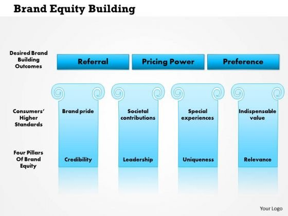 Business Framework Brand Equity Building PowerPoint Presentation